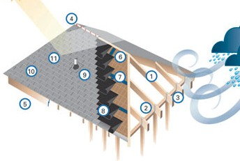 Techos constru gu a al d a for Como hacer un techo a cuatro aguas